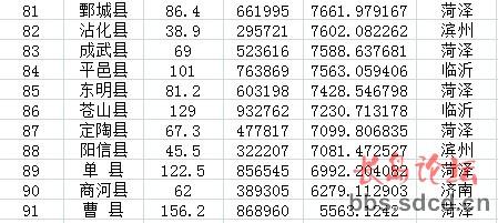 人均期望寿命_山东省图书馆_2010年山东省人均收入